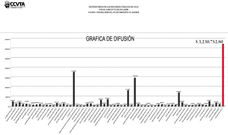 Gráfica del gasto en difusión 2014 para VRIC