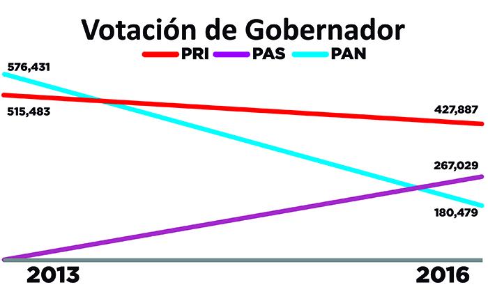 GRAFICAS TENDENCIA DE VOTOS-3.jpg